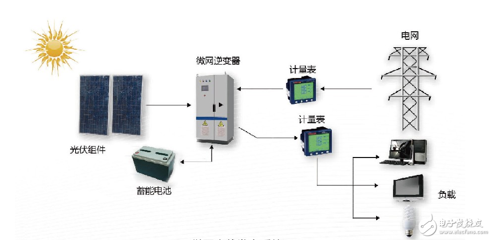 在智能电网储能产业链中,单一设备提供商向全方位解决方案提供商的转变