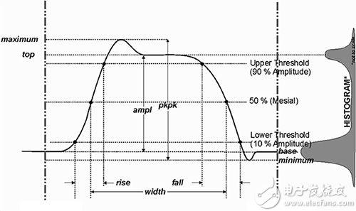 IEEE 181 标准脉冲测量直方图示例图片