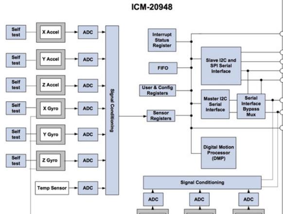 DK-20948评估板及参考设计