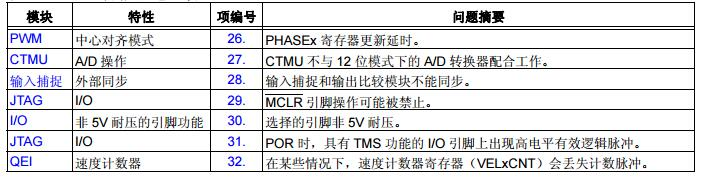 本文主要介绍了dsPIC33EPXXXGP50X、dsPIC33EPXXXMC20X/50X和PIC24EPXXXGP/MC20X系列芯片勘误和数据手册错误澄清.