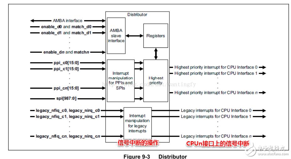 中断的含义是什么?如何设置ARM处理器的中断?