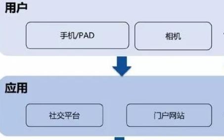 基于FPGA的图像加速解决方案