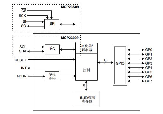 基于MCP23009/MCP23S09带有开漏输出的 8 位 I/O 扩展器