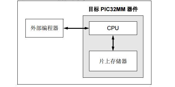PIC32MM系列闪存编程规范免费下载.pdf