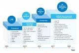 3GPP R15——5G时代的里程碑