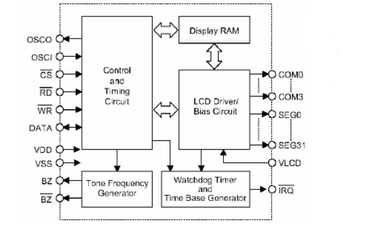 LCD液晶显示驱动IC之VK1621B中文手册