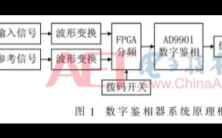 关于基于FPGA的可消除高频非线性的动态分频鉴相...