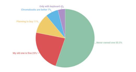 调查结果显示:Android平板的前景黯淡,安卓...
