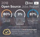 2018年开源技术就业报告:Linux编码视为最...