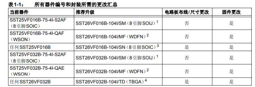 从SST25VF016B/032B移植到SST26VF016B和SST26VF032B/032BA.pdf