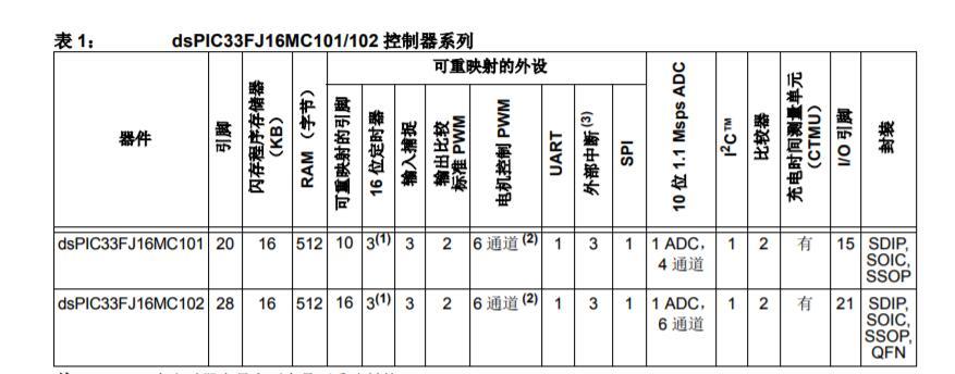 高性能16位数字信号控制器之dsPIC33FJ16MC101/102产品手册