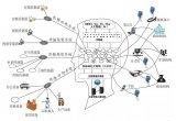 从互联网大脑模型对腾讯与今日头条竞争的分析