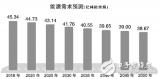 中国能源前景研究报告:未来30年,电力需求呈下降...