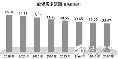 未来30年:天然气消费持续快速增长,电力需求呈现...