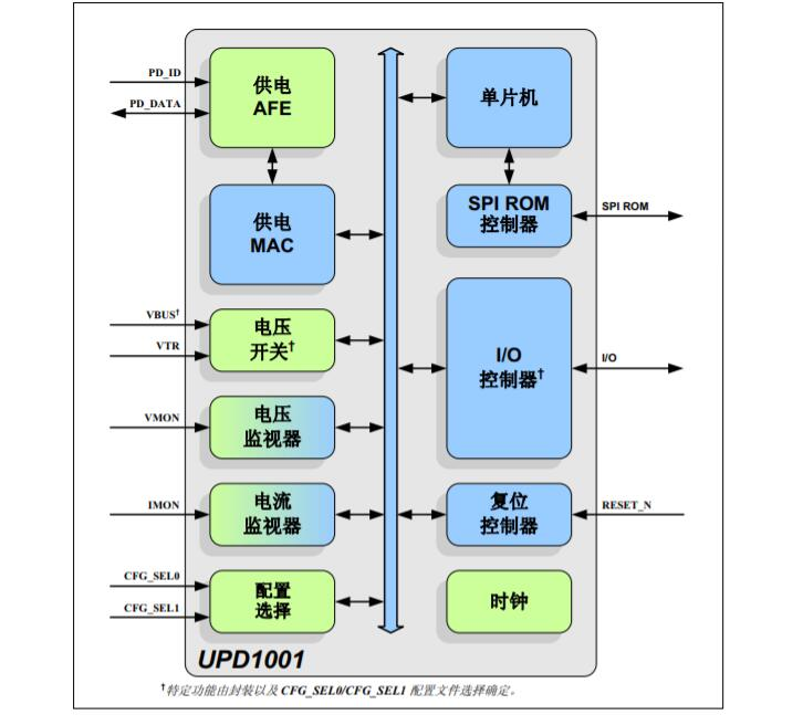 可编程USB供电控制器之UPD1001产品手册