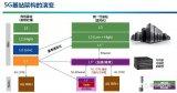 5G迎来最后冲刺 OTN3.0全力支撑5G承载