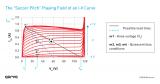 在PA设计中GaN的I-V曲线有多重要?
