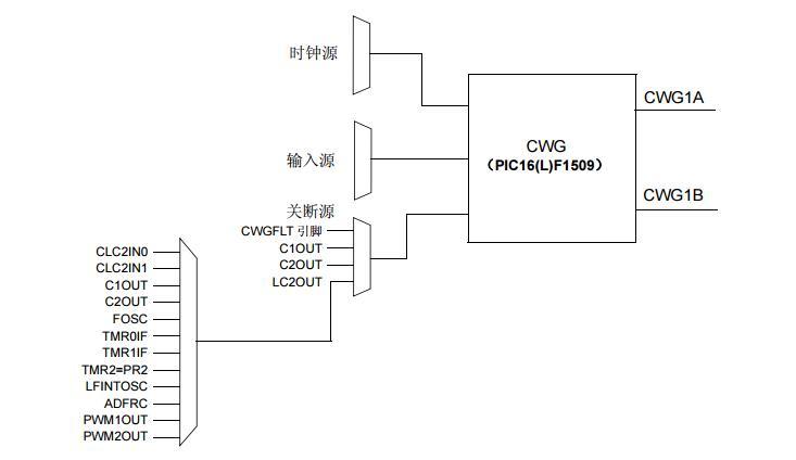新外设的技巧与诀窍之互补波形发生器(CWG)和可配置逻辑单元(CLC)及数控振荡器(NCO)