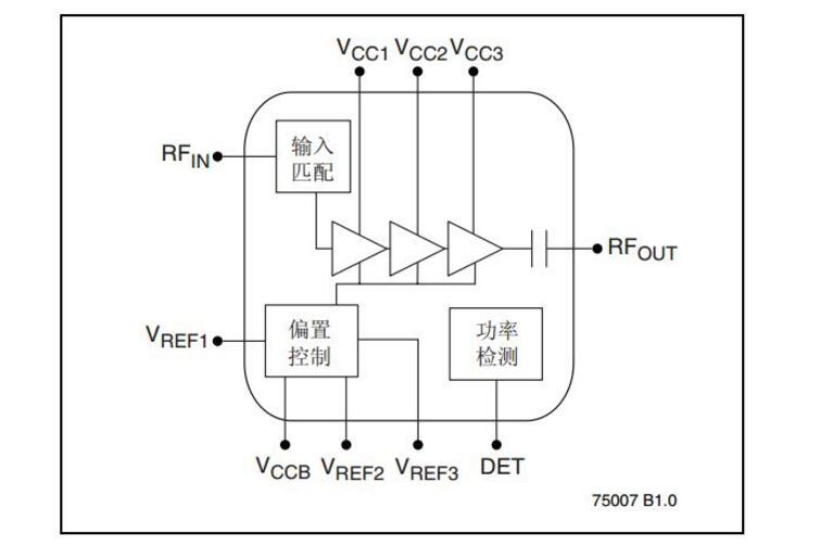 4.9-5.8GHz高线性功率放大器之SST11CP15产品简介