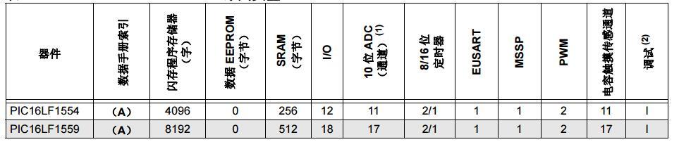 14/20引脚8位闪存单片机之PIC16LF1554/1559产品简介