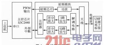ARM9芯片适用于超高频读写器的PIE编码以及MILLER2解码的实现方式