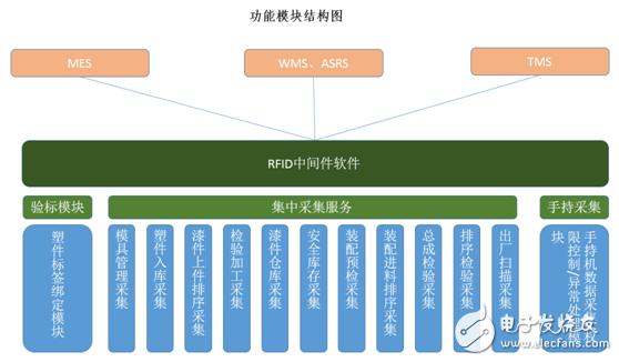 RFID技术在智能生产制造中的应用方案