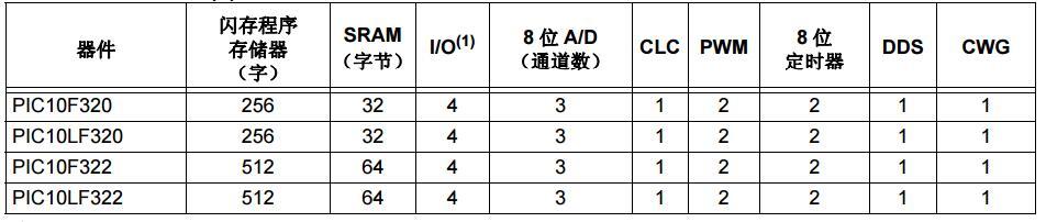 PIC10(L)F320/322 产品手册免费下载.pdf