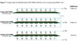 DIMM被分为single-rank和double-rank