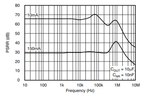 关于LDO基础知识:电源抑制比