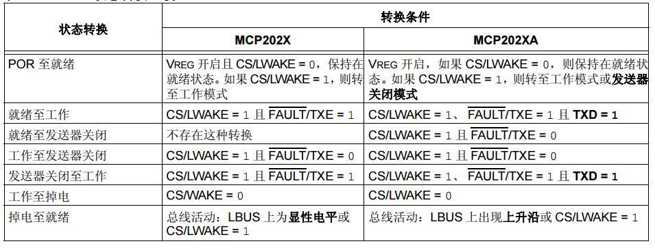 将设计从MCP202X移植到MCP202XA免费下载