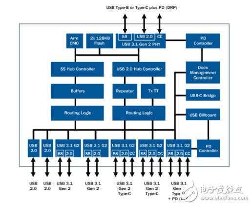 赛普拉斯简化USB-C扩展坞设计 推USB PD协议的七端口 USB-C Hub控制器