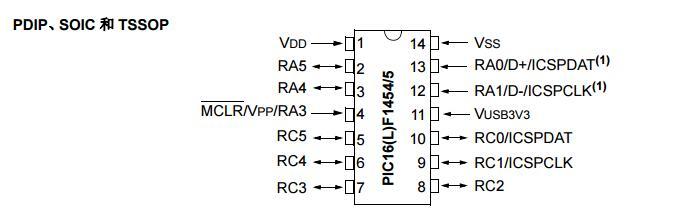USB闪存单片机之PIC16(L)F145X详细中文手册免费下载.pdf
