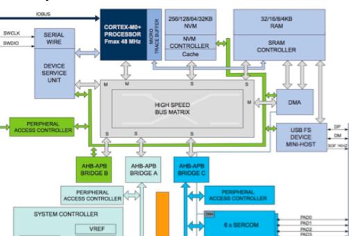 一种使用来自Adafruit Industries的微型开发板的较容易方法