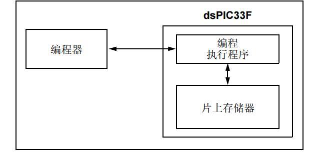 具有易失性配置位的dsPIC33F器件闪存编程规范