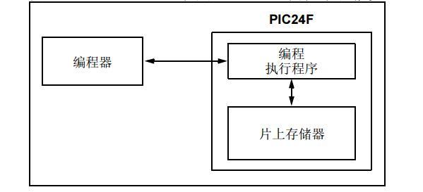PIC24F中文手册之PIC24FJXXMC系列闪存编程规范