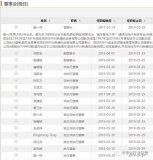 西安微电子党委书记兼副所长李自学,将出任中兴通讯新董事长