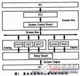 具有大功率负栽驱动能力的高精度模拟集成电路测试系统设计方法