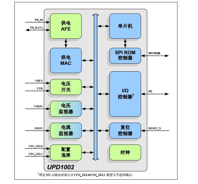 可编程USB供电控制器之UPD1002产品简介