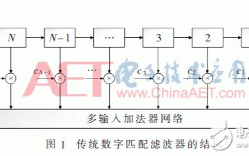 关于基于FPGA的多模式数字匹配滤波器的设计与实现