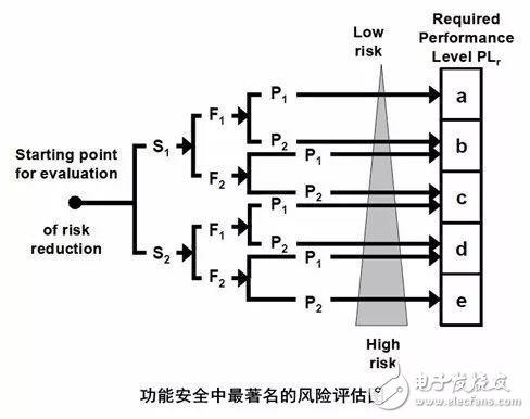 什么是工业控制系统安全