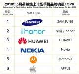 5月荷兰线上市场畅销手机TOP15:三星荣耀势均...