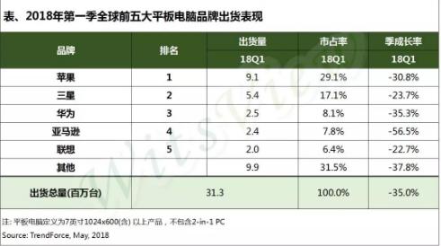 2018年Q1平板电脑市场详解:季衰退达35.0...