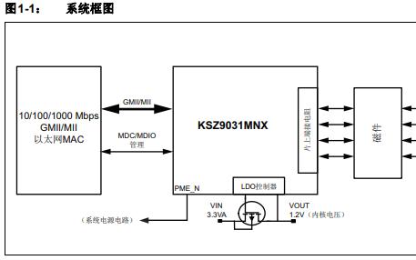 KSZ9031全集成三速以太网物理层收发器的详细中文数据手册免费下载