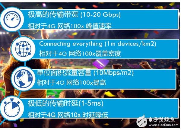 5G的发展正在提速,三大运营商都在开展5G试点工作
