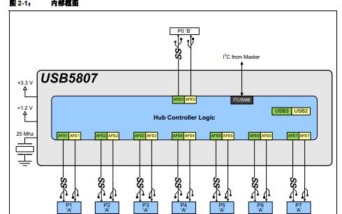 USB5807低功耗、OEM可配置的USB 3.1 Gen集线器控制器的资料概述