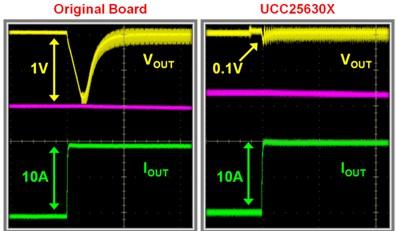 使用LLC谐振控制器来加速器件运行的应用方案