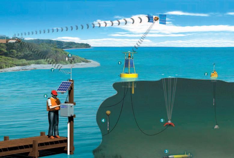 适用于河流水位监测的超声波液位传感器- Toug...