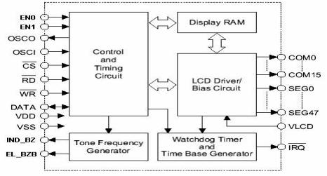 VK1626 LCD駆动器的详细中文资料免费下载