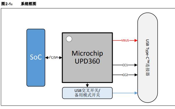 UPD360高集成度USB的详细中文资料数据手册免费下载