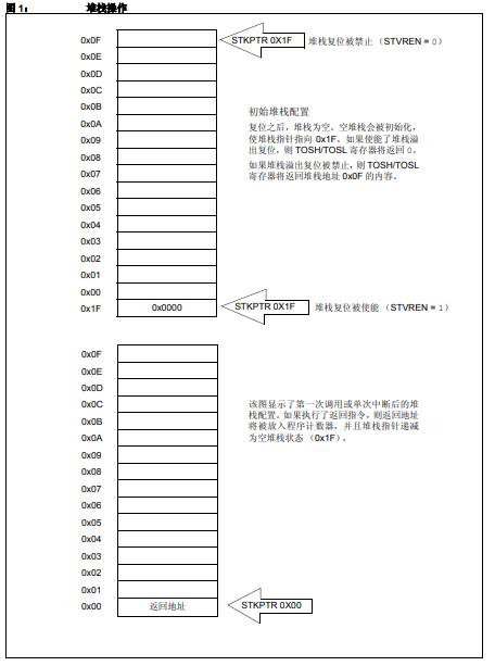 PIC12和PIC16单片机的详细介绍和典型应用免费下载